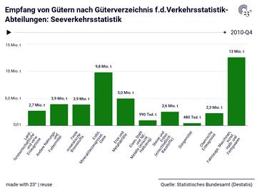 Empfang von Gütern nach Güterverzeichnis f.d.Verkehrsstatistik-Abteilungen: Seeverkehrsstatistik