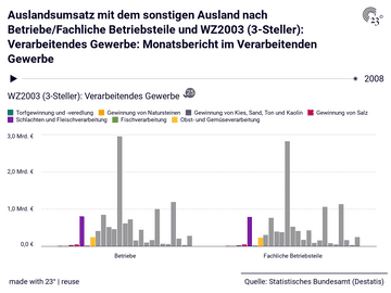 Auslandsumsatz mit dem sonstigen Ausland nach Betriebe/Fachliche Betriebsteile und WZ2003 (3-Steller): Verarbeitendes Gewerbe: Monatsbericht im Verarbeitenden Gewerbe