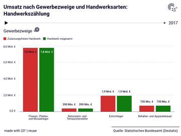 Umsatz nach Gewerbezweige und Handwerksarten: Handwerkszählung