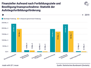 Finanzieller Aufwand nach Fortbildungsziele und Bewilligung/Inanspruchnahme: Statistik der Aufstiegsfortbildungsförderung