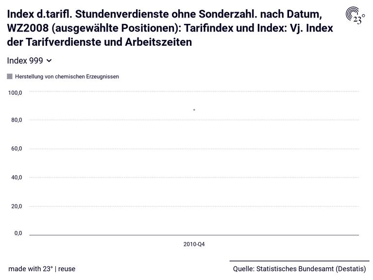 Index d.tarifl. Stundenverdienste ohne Sonderzahl. nach Datum, WZ2008 (ausgewählte Positionen): Tarifindex und Index: Vj. Index der Tarifverdienste und Arbeitszeiten