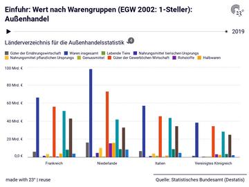Einfuhr: Wert nach Warengruppen (EGW 2002: 1-Steller): Außenhandel