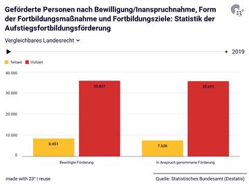 Geförderte Personen nach Bewilligung/Inanspruchnahme, Form der Fortbildungsmaßnahme und Fortbildungsziele: Statistik der Aufstiegsfortbildungsförderung
