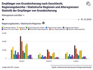 Empfänger von Grundsicherung nach Geschlecht, Regierungsbezirke / Statistische Regionen und Altersgrenzen: Statistik der Empfänger von Grundsicherung