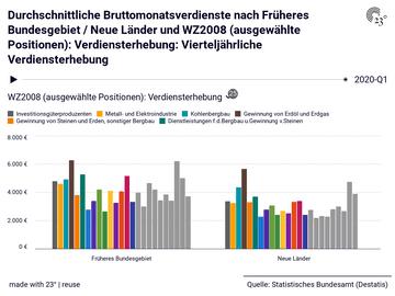 Durchschnittliche Bruttomonatsverdienste nach Früheres Bundesgebiet / Neue Länder und WZ2008 (ausgewählte Positionen): Verdiensterhebung: Vierteljährliche Verdiensterhebung
