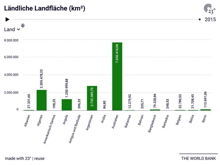 Ländliche Landfläche (km²)