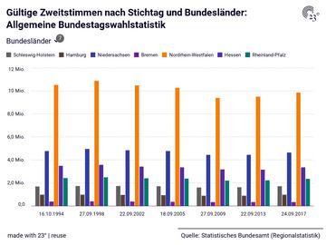 Gültige Zweitstimmen nach Stichtag und Bundesländer: Allgemeine Bundestagswahlstatistik