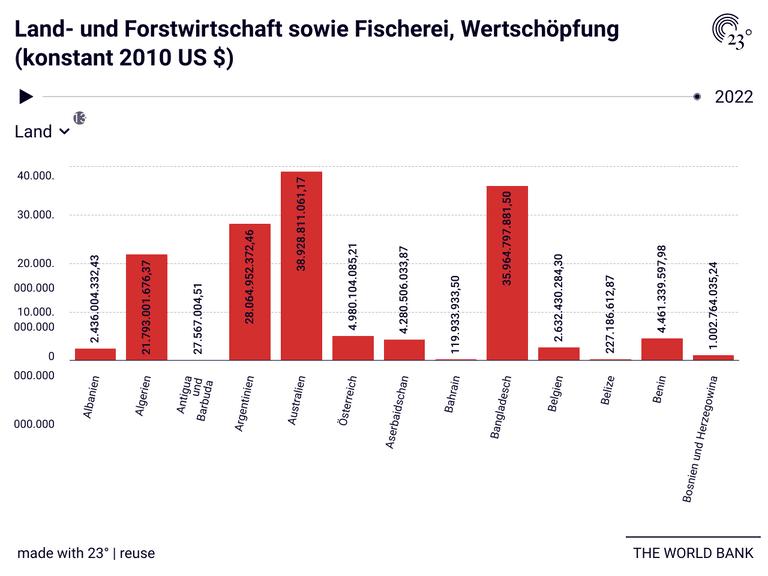 Land- und Forstwirtschaft sowie Fischerei, Wertschöpfung (konstant 2010 US $)