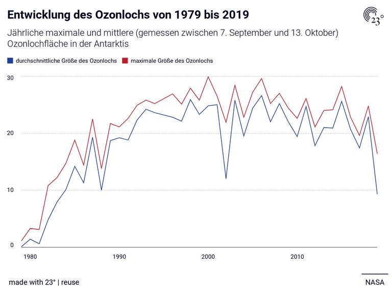 Entwicklung des Ozonlochs von 1979 bis 2019