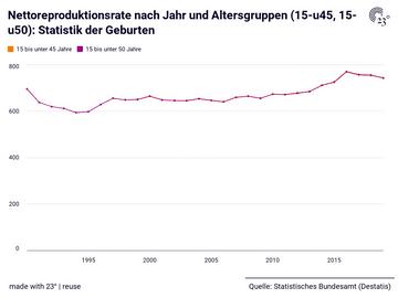 Nettoreproduktionsrate nach Jahr und Altersgruppen (15-u45, 15-u50): Statistik der Geburten