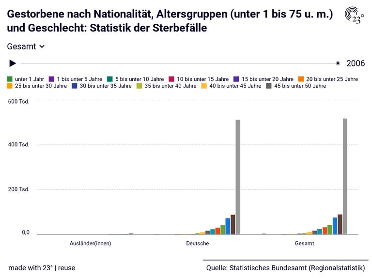Gestorbene nach Nationalität, Altersgruppen (unter 1 bis 75 u. m.) und Geschlecht: Statistik der Sterbefälle