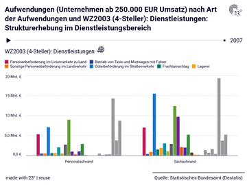 Aufwendungen (Unternehmen ab 250.000 EUR Umsatz) nach Art der Aufwendungen und WZ2003 (4-Steller): Dienstleistungen: Strukturerhebung im Dienstleistungsbereich