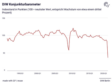 DIW Konjunkturbarometer
