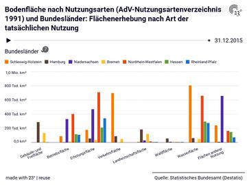 Bodenfläche nach Nutzungsarten (AdV-Nutzungsartenverzeichnis 1991) und Bundesländer: Flächenerhebung nach Art der tatsächlichen Nutzung