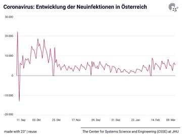 Coronavirus: Entwicklung der Neuinfektionen in Österreich