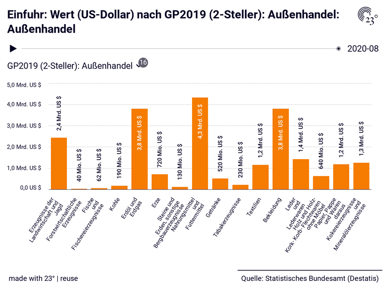 Einfuhr: Wert (US-Dollar) nach GP2019 (2-Steller): Außenhandel: Außenhandel