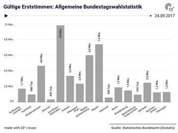 Gültige Erststimmen: Allgemeine Bundestagswahlstatistik