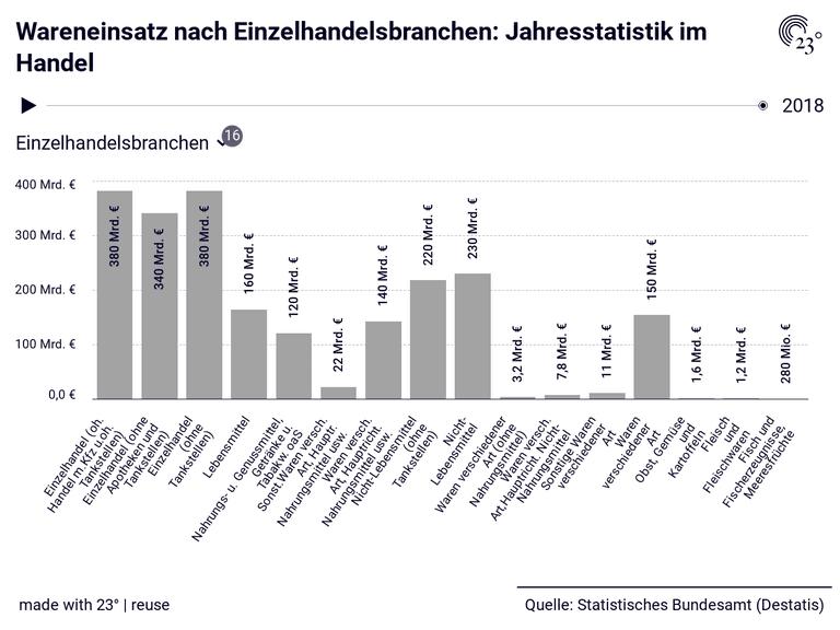 Wareneinsatz nach Einzelhandelsbranchen: Jahresstatistik im Handel