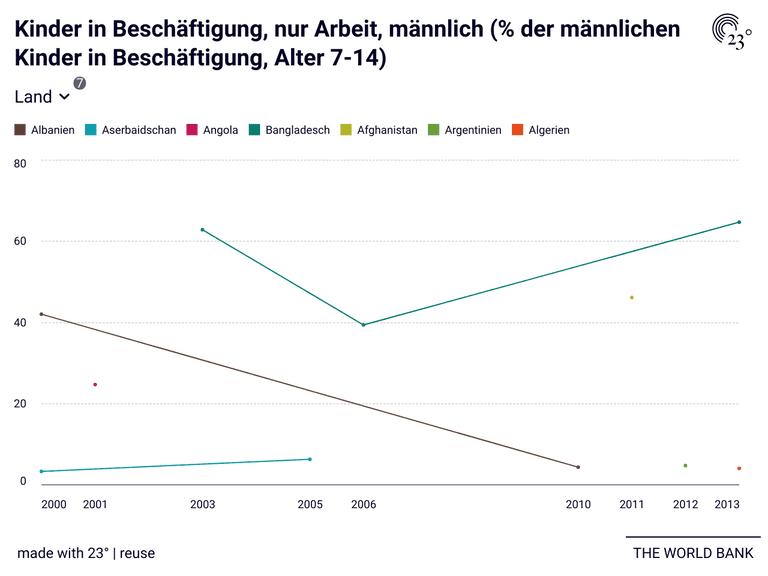 Kinder in Beschäftigung, nur Arbeit, männlich (% der männlichen Kinder in Beschäftigung, Alter 7-14)