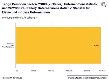 Tätige Personen nach WZ2008 (2-Steller): Unternehmensstatistik und WZ2008 (2-Steller): Unternehmensstatistik: Statistik für kleine und mittlere Unternehmen
