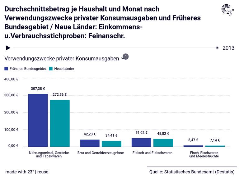 Durchschnittsbetrag je Haushalt und Monat nach Verwendungszwecke privater Konsumausgaben und Früheres Bundesgebiet / Neue Länder: Einkommens- u.Verbrauchsstichproben: Feinanschr.