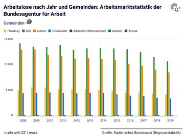 Arbeitslose nach Jahr und Gemeinden: Arbeitsmarktstatistik der Bundesagentur für Arbeit