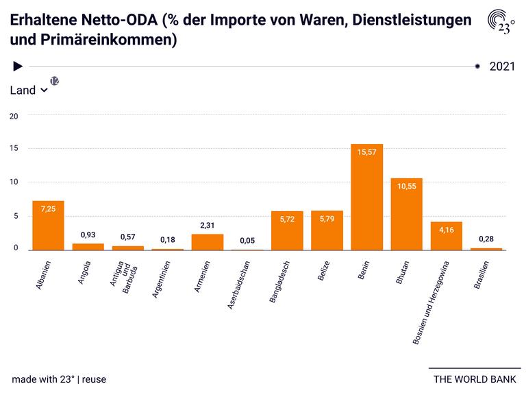 Erhaltene Netto-ODA (% der Importe von Waren, Dienstleistungen und Primäreinkommen)