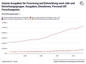 Interne Ausgaben für Forschung und Entwicklung nach Jahr und Einrichtungsgruppe: Ausgaben, Einnahmen, Personal öff. Forschungseinr.