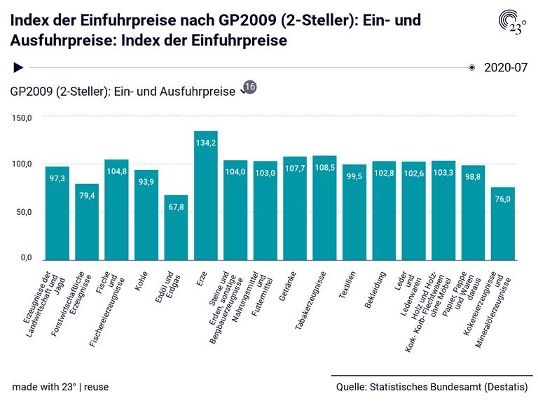 Index der Einfuhrpreise nach GP2009 (2-Steller): Ein- und Ausfuhrpreise: Index der Einfuhrpreise