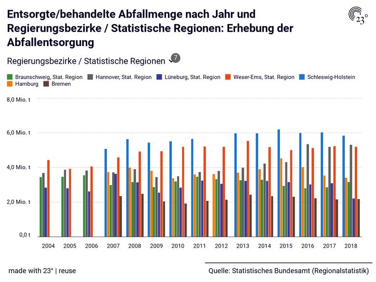 Entsorgte/behandelte Abfallmenge nach Jahr und Regierungsbezirke / Statistische Regionen: Erhebung der Abfallentsorgung