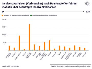 Insolvenzverfahren (Verbraucher) nach Beantragte Verfahren: Statistik über beantragte Insolvenzverfahren