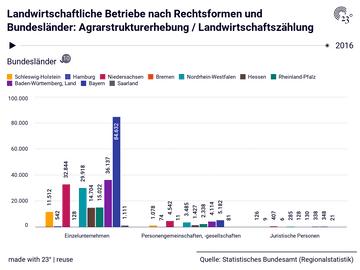 Landwirtschaftliche Betriebe nach Rechtsformen und Bundesländer: Agrarstrukturerhebung / Landwirtschaftszählung