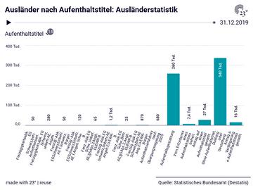 Ausländer nach Aufenthaltstitel: Ausländerstatistik