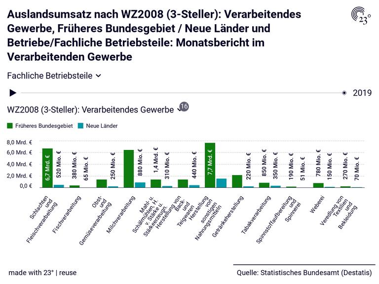 Auslandsumsatz nach WZ2008 (3-Steller): Verarbeitendes Gewerbe, Früheres Bundesgebiet / Neue Länder und Betriebe/Fachliche Betriebsteile: Monatsbericht im Verarbeitenden Gewerbe