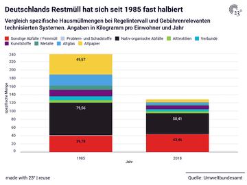 Deutschlands Restmüll hat sich seit 1985  fast halbiert