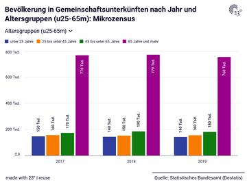 Bevölkerung in Gemeinschaftsunterkünften nach Jahr und Altersgruppen (u25-65m): Mikrozensus