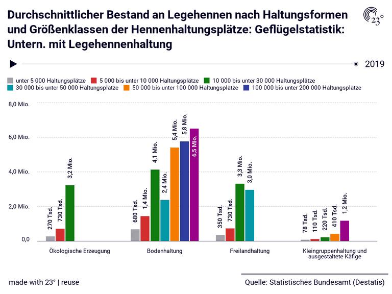 Durchschnittlicher Bestand an Legehennen nach Haltungsformen und Größenklassen der Hennenhaltungsplätze: Geflügelstatistik: Untern. mit Legehennenhaltung