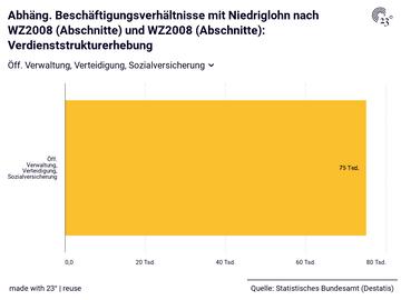 Abhäng. Beschäftigungsverhältnisse mit Niedriglohn nach WZ2008 (Abschnitte) und WZ2008 (Abschnitte): Verdienststrukturerhebung