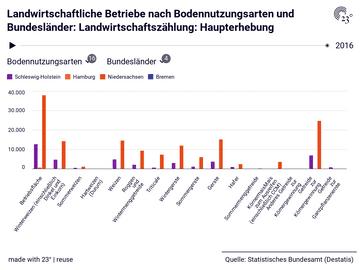 Landwirtschaftliche Betriebe nach Bodennutzungsarten und Bundesländer: Landwirtschaftszählung: Haupterhebung