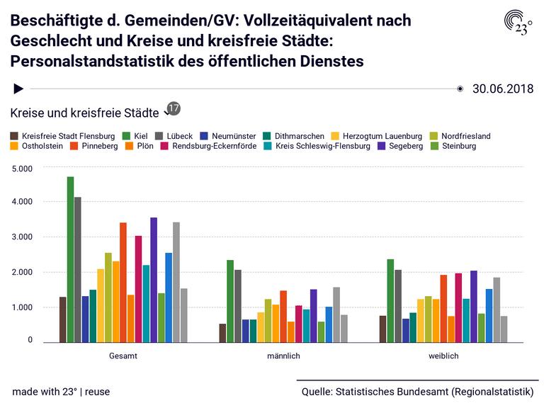 Beschäftigte d. Gemeinden/GV: Vollzeitäquivalent nach Geschlecht und Kreise und kreisfreie Städte: Personalstandstatistik des öffentlichen Dienstes