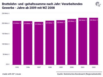 Bruttolohn- und -gehaltssumme nach Jahr: Verarbeitendes Gewerbe - Jahre ab 2009 mit WZ 2008
