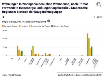 Wohnungen in Wohngebäuden (ohne Wohnheime) nach Primär verwendete Heizenergie und Regierungsbezirke / Statistische Regionen: Statistik der Baugenehmigungen