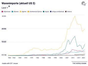 Warenimporte (aktuell US $)