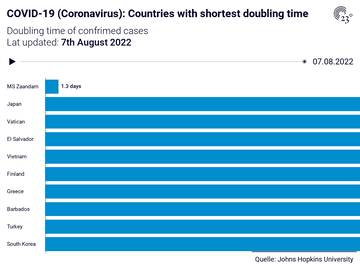 COVID-19 (Coronavirus): Countries with shortest doubling time