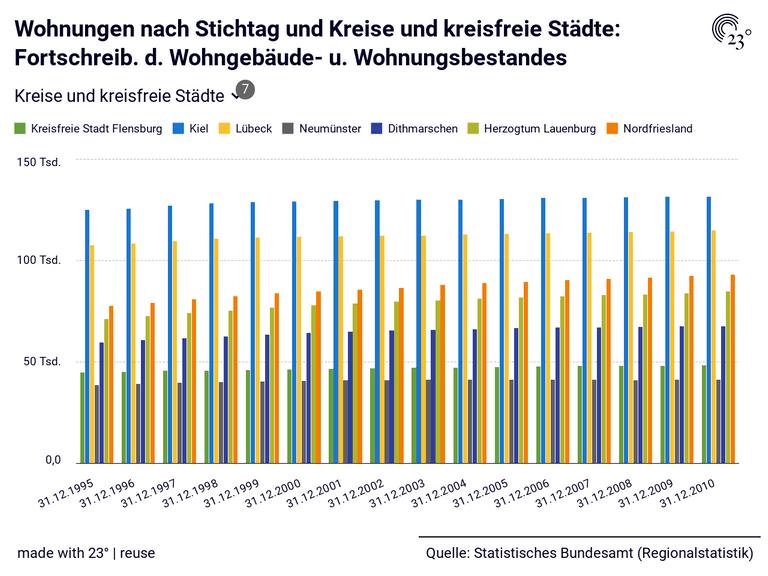 Wohnungen nach Stichtag und Kreise und kreisfreie Städte: Fortschreib. d. Wohngebäude- u. Wohnungsbestandes