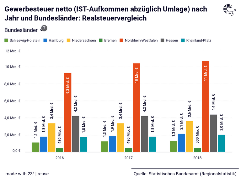 Gewerbesteuer netto (IST-Aufkommen abzüglich Umlage) nach Jahr und Bundesländer: Realsteuervergleich