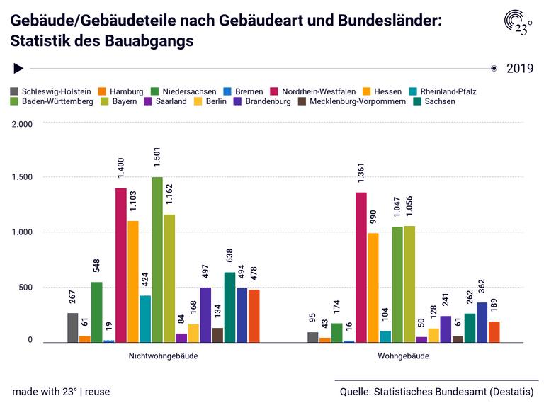 Gebäude/Gebäudeteile nach Gebäudeart und Bundesländer: Statistik des Bauabgangs