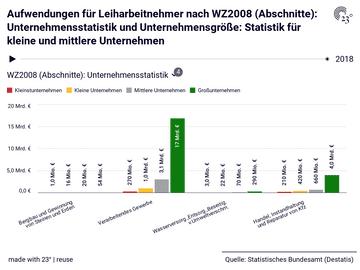 Aufwendungen für Leiharbeitnehmer nach WZ2008 (Abschnitte): Unternehmensstatistik und Unternehmensgröße: Statistik für kleine und mittlere Unternehmen