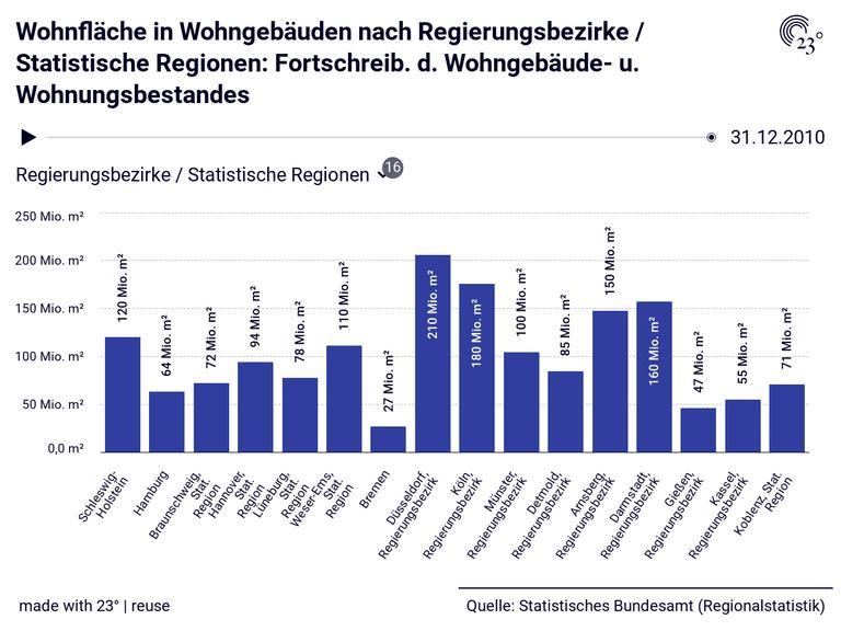 Wohnfläche in Wohngebäuden nach Regierungsbezirke / Statistische Regionen: Fortschreib. d. Wohngebäude- u. Wohnungsbestandes
