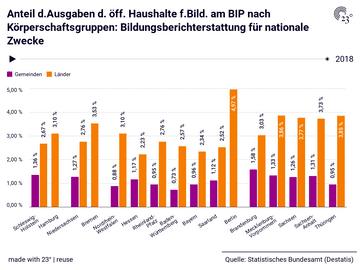 Anteil d.Ausgaben d. öff. Haushalte f.Bild. am BIP nach Körperschaftsgruppen: Bildungsberichterstattung für nationale Zwecke
